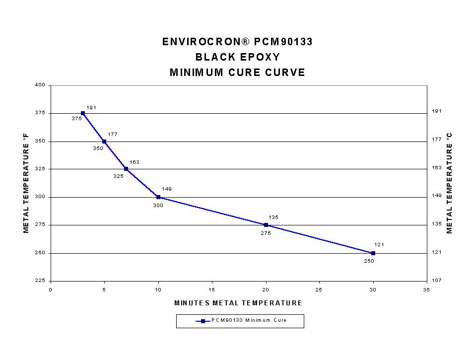 No Cure Curve Image available